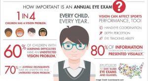 Annual Eye Examination