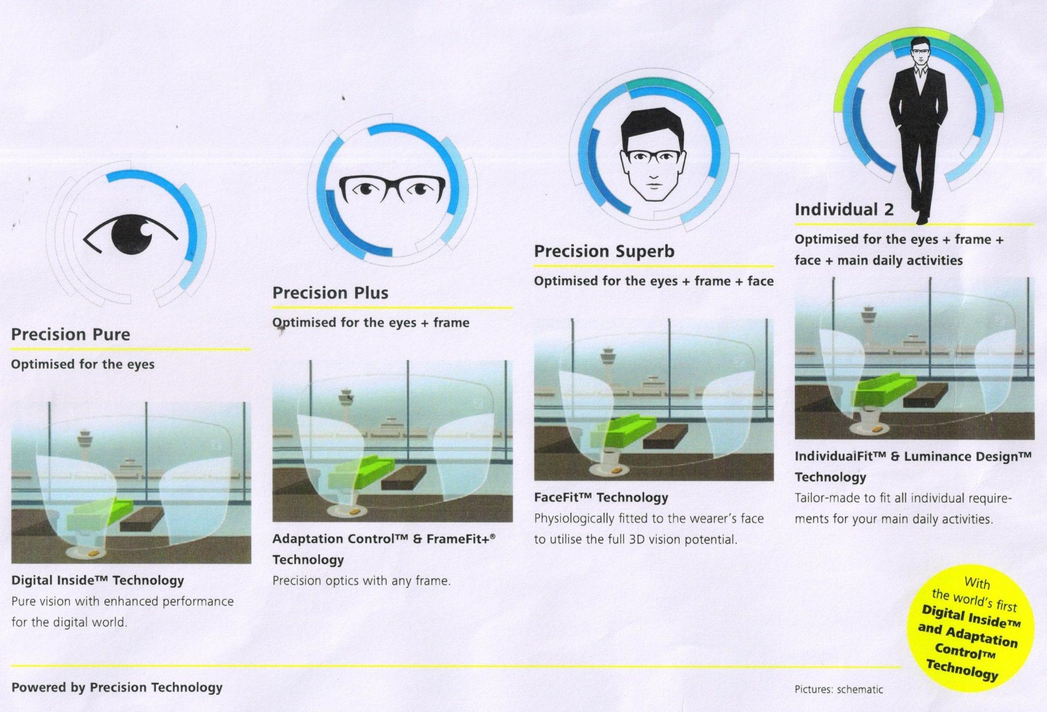 Malaya Optical ZEISS Progressive Lens