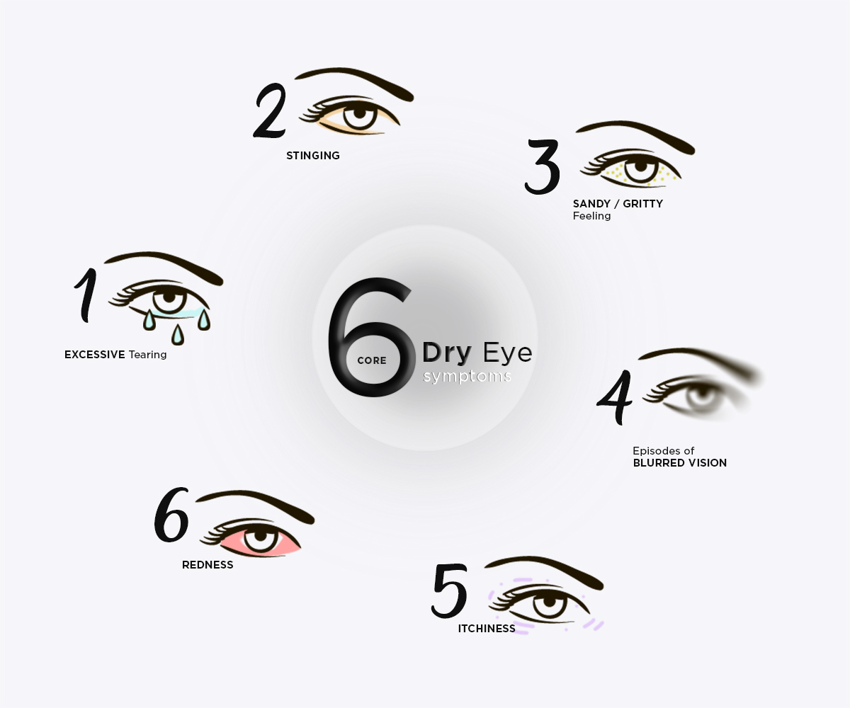 Common Dry Eye Symptoms