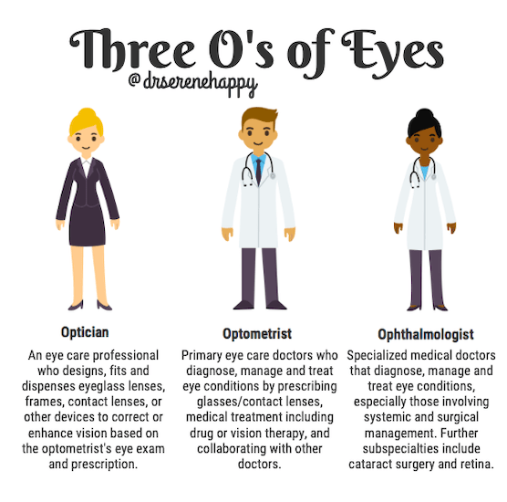 Difference between optician, optometrist and ophthalmologist
