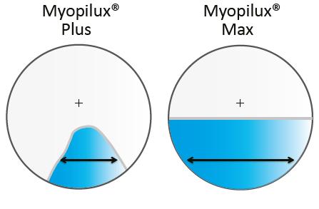 Essilor Myopilux Myopia Control