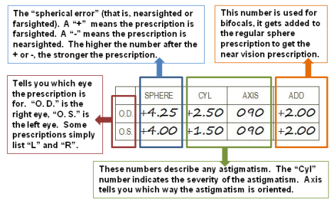 example of the prescription that had been given by an optician
