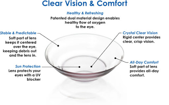 The Importance to wear breathable contact lens