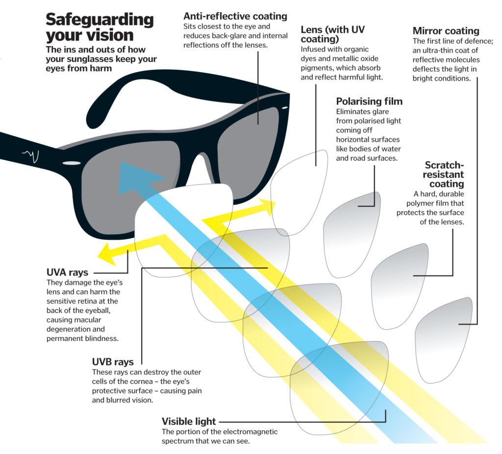 uv protection in sunglasses