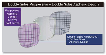 Tokai Progressive Lens