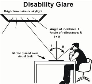 glare and vision, What is Glare?, Optometrist in Petaling Jaya   Optical Shop