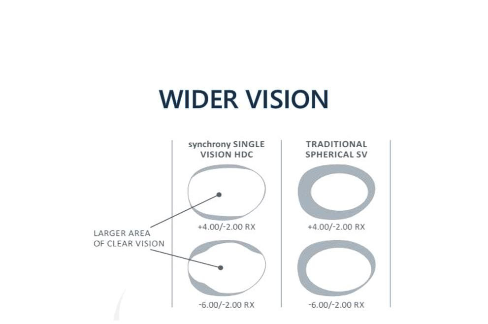 synchrony single vision