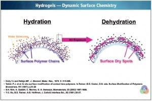 hydrogel-contact-lens